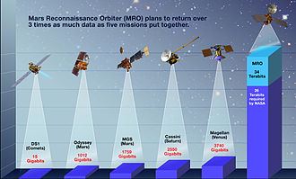 Mars Reconnaissance Orbiter - Data comparison chart