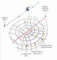 Magellan - SAR orbital path.png