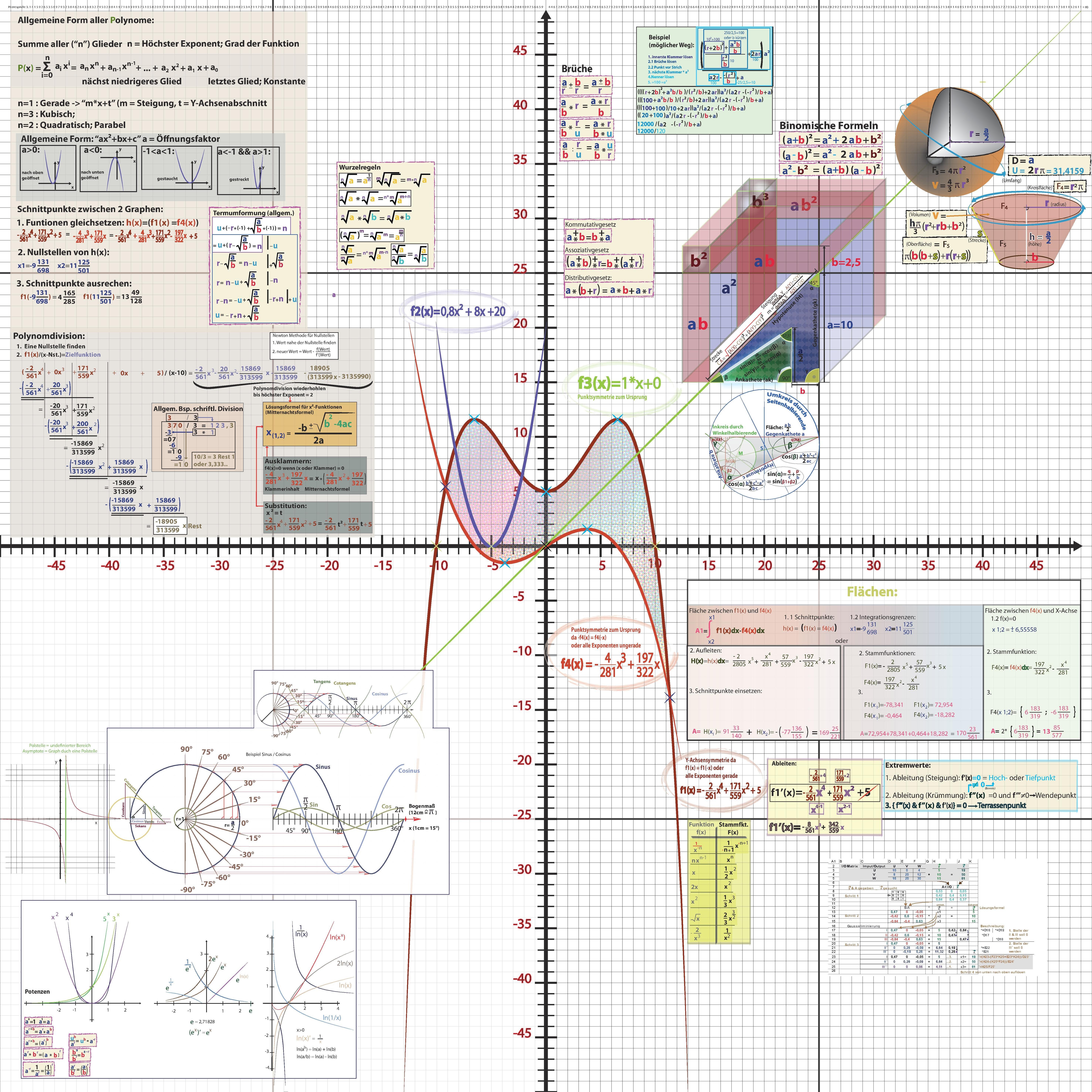 File:Mathematik Zusammenfassung 1x1m Beta.pdf - Wikimedia Commons