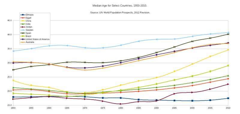 Median Age for Select Countries - 1950-2010.png