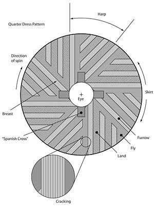 "Millstone - The basic anatomy of a millstone. Note that this is a runner stone; a bedstone would not have the ""Spanish Cross"" into which the supporting millrind fits."