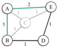 Nouvelle représentation du graphe suite à la contraction de C.png