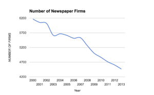 Decline of newspapers - Image: Number of newspaper firms
