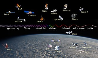 Spektr-R - A selection of telescopes operating at wavelengths across the electromagnetic spectrum