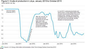 Libyan Civil War (2011–present) - Image: Oil Production.Libya 2010 2015