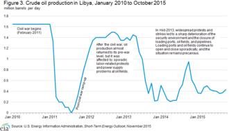 Libyan Civil War (2011–present) - Image: Oil Production.Libya 2010 2015