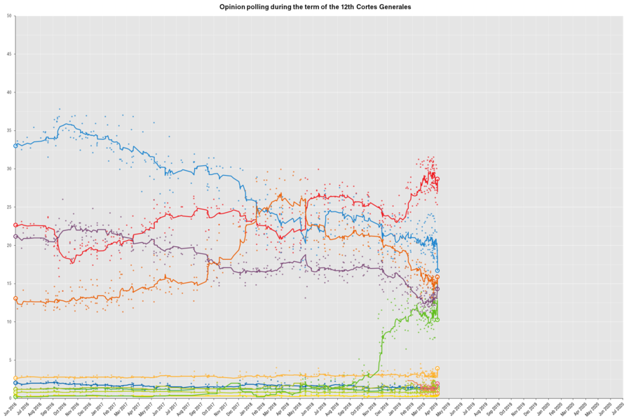 2019 Spanish general election - Wikipedia
