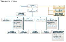 Organization Of The US Dept Treasury