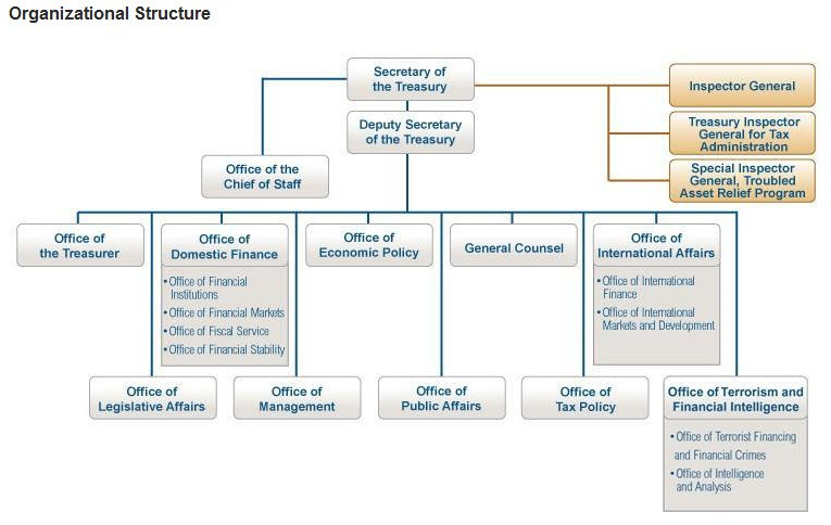 Organization of US Dept of the Treasury