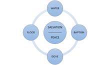 220px-PEACE_BAPTISM.png