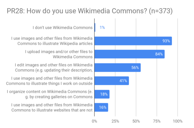 PR28 - Use of Wikimedia Commons.png