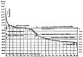 PSM V49 D879 Wagner hypsographic curve.png