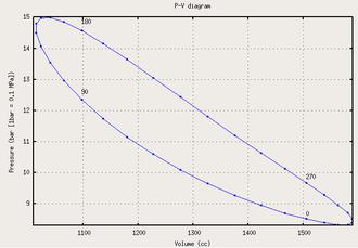 Thermodynamic cycle - Image: PV plot adiab sim