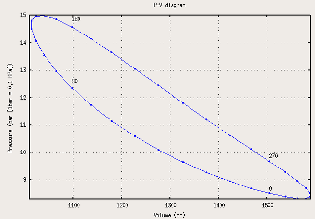 Figure 1: Pressure vs volume plot, with four points labeled in crank ...