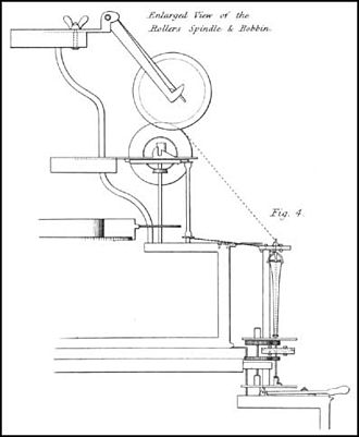 Paul-Wyatt cotton mills - Diagram of rollers and bobbin from Paul's 1758 patent.