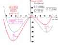 Pendule élastique à oscillations transversales - profil d'énergie potentielle.png