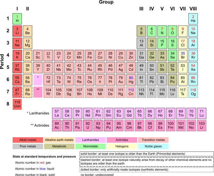 Periodic Table Armtuk3.svg