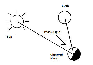 Phase angle (astronomy) - Phase angle diagram
