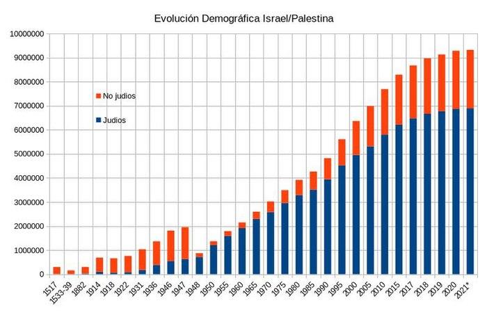 Evolución Demográfica Palestina / Israel