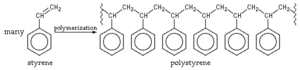 Polymerization - An example of alkene polymerization, in which each styrene monomer's double bond reforms as a single bond plus a bond to another styrene monomer. The product is polystyrene.