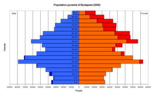 Demographics of Hungary - Wikipedia