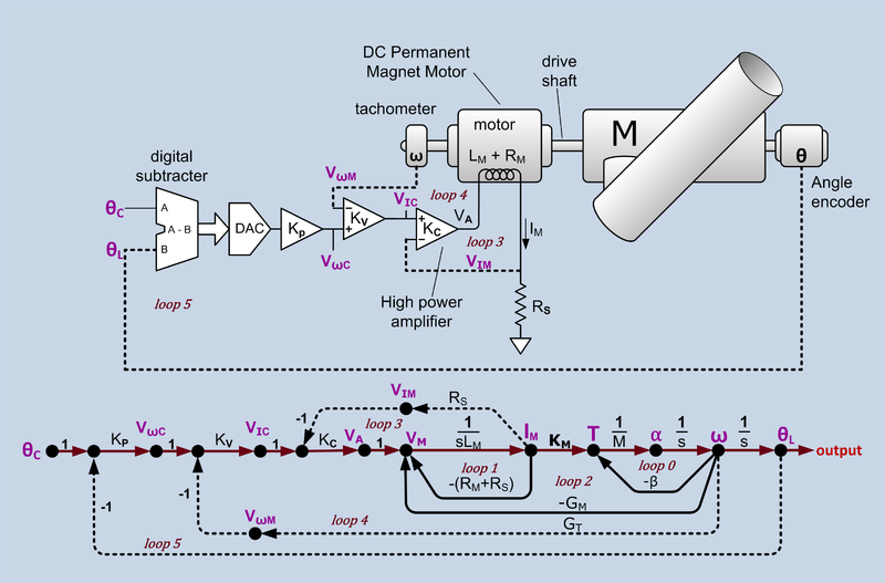 A depiction of a telescope controller and its signal flow graph