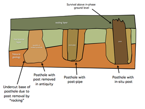 Posthole - Fig 1. types of post hole