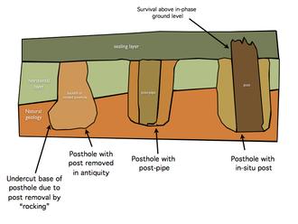 Posthole - Fig 1. types of post hole