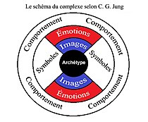 Psychological complex according to Jung (fr).jpg