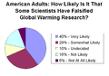Public opinion on falsified global warming research.png