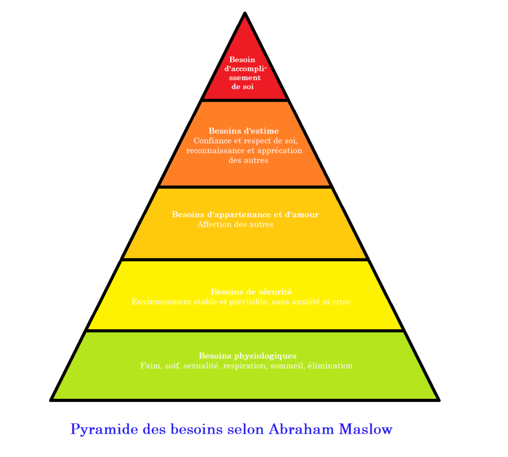 La pyramide des besoins proposée par Abraham Maslow - Source : Wikipédia
