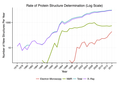 Rate of Protein Structure Determination-2014.png
