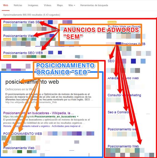 Resultados orgánicos y pagados del buscador Google