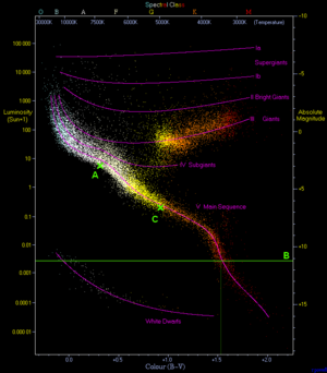 Rho Geminorum - The positions of the three stars in the Rho Geminorum system on the Hertzsprung-Russell diagram. As Rho Geminorum B does not have a known B-V or temperature, a line through its absolute magnitude is drawn instead.