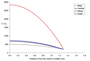 Behavior of nuclear fuel during a reactor accident - Image: Rim 200pd 250rad 1300fueltemp