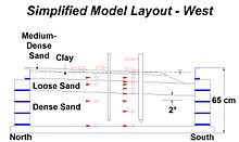 Geotechnical centrifuge modeling