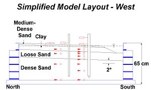 Geotechnical centrifuge modeling - Schematic of a model containing piles in sloping ground. The dimensions are given in prototype scale. For this experiment the scale factor was 30 or 50.