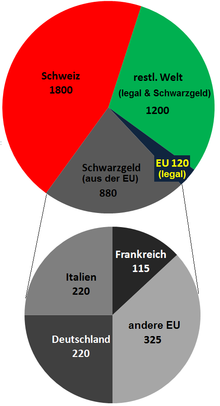 Steuerabkommen Deutschland Schweiz Wikipedia
