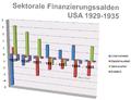 Sectoral Balances (Finanzierungssalden) USA 1929-1935.png