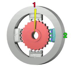 L'elettromagnete in alto (1) viene spento e viene eccitato l'elettromagnete a destra (2), tirando il dente successivo leggermente verso destra. Questo processo produce una rotazione di 3.6° in questo esempio.
