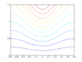 Stream line hyperbolic.png