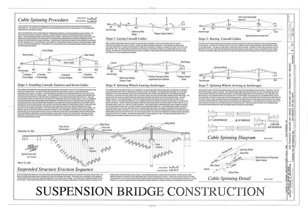 Suspension Bridge Diagram Http Wwwopacengineerscom Projects