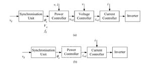 Synchronverter - Figure 4. Typical control structures for a grid-connected power inverter.(a) When controlled as a voltage supply.(b) When controlled as a current supply.