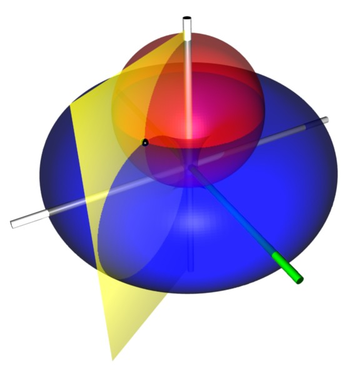 Illustration of toroidal coordinates, which are obtained by rotating a two-dimensional bipolar coordinate system about the axis separating its two foci.  The foci are located at a distance 1 from the vertical z-axis.  The red sphere is the σ=30° isosurface, the blue torus is the τ=0.5 isosurface, and the yellow half-plane is the φ=60° isosurface.  The green half-plane marks the x-z plane, from which φ is measured.  The black point is located at the intersection of the red, blue and yellow isosurfaces, at Cartesian coordinates roughly (0.996, -1.725, 1.911).