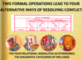 Two formal operations lead to four alternative ways of resolving conflict.png