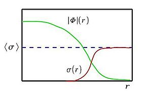 English: A plot of two quantum fields.