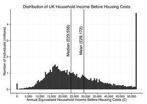 Income in the United Kingdom - Equivalised Household Income Distribution before Housing Costs
