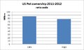 US Petownership 2011-2012 Ratio Scale.png