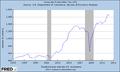 US corporate profits 1995-2012.png