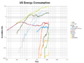 US energy consumption by source semilog.png